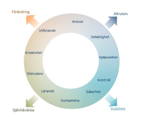 Modellen av det sociala klimatet i lärandemiljön innehåller 10 domäner i en cirkelformad figur som har fyra poler.  Ansvar Delaktighet Hjälpsamhet hör till Altruism; Kontroll och Säkerhet hör till Stabilitet; Stimulans Lärande och Kompetens hör till Självhävdelse; kreativitet och Inflytande hör till Förändring